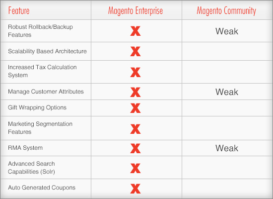 Magento features and pricing y o. O k.